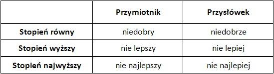 """Nie najgorszy"""" i """"nie najlepszy"""", czyli przymiotniki i przysłówki w stopniu  najwyższym · eKorekta24 : eKorekta24"""