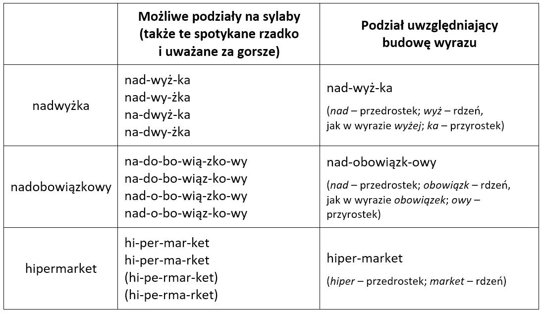 Jak dzielić wyrazy na sylaby